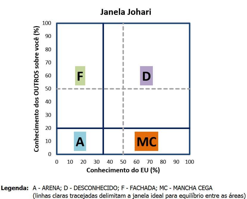 Janela Johari - Quadrantes