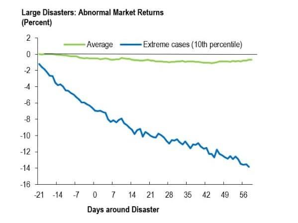 Gráfico Retornos Anormais para Desastres Ambientais - FMI